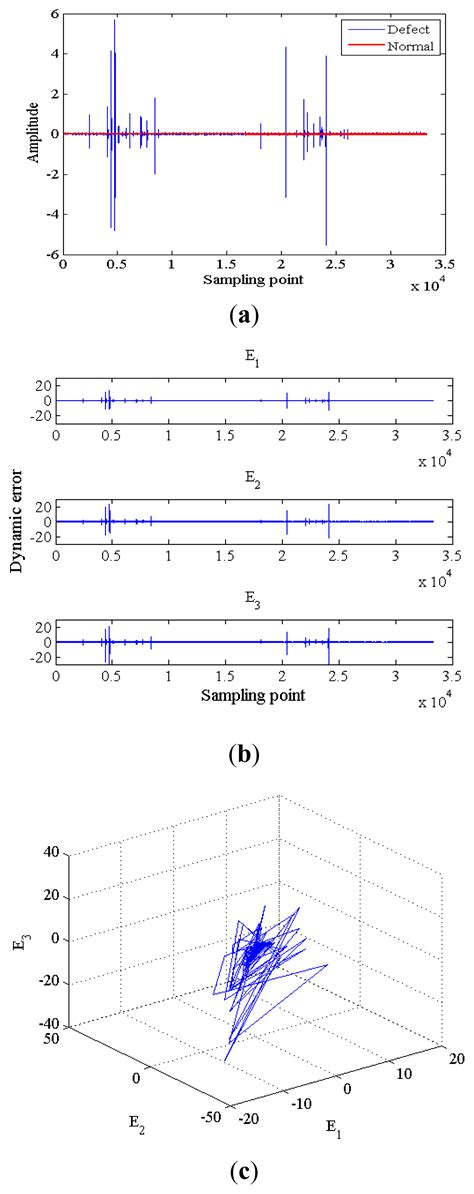 pattern recognition google scholar entropy free full text chaos synchronization error