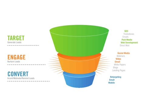 sales funnel the traditional sales funnel is broken and how smart