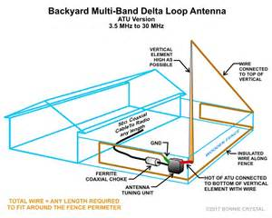 Band In The Backyard Ale Antennas For Hf Automatic Link Establishment Hflink