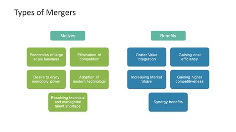 Merger Types And Benefits Slide Slidemodel Merger And Acquisition Ppt Templates