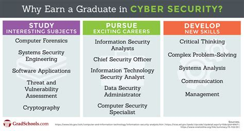 Doctorate In Security by Cyber Security Degree Graduate Programs 2018