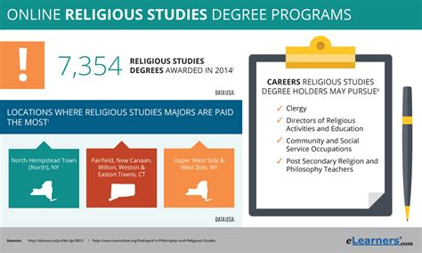 online degree programs study in the usa international online religious studies degree programs theology degree