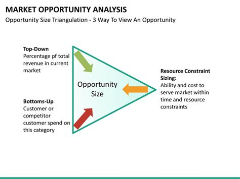 Opportunity Analysis Template by Market Opportunity Analysis Powerpoint Template Sketchbubble