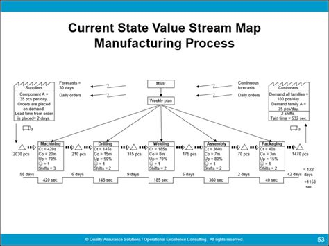 value mapping template powerpoint complete value mapping symbols guide
