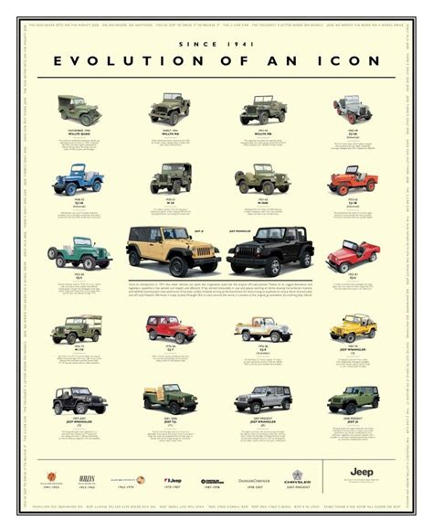jeep grill icon evolution of an icon poster jeep wrangler and j8