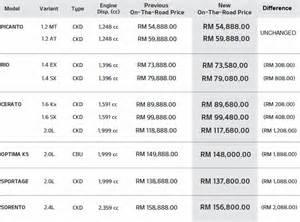 new car prices australia list new kia prices motor trader car news