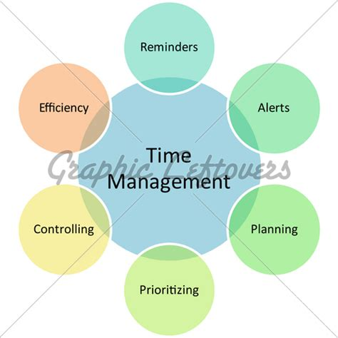 Course Project For Mba 635 by Time Management Business Diagram 183 Gl Stock Images