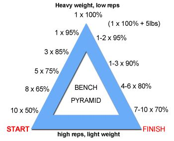 pyramid bench press workout chart pyramid system rep it out