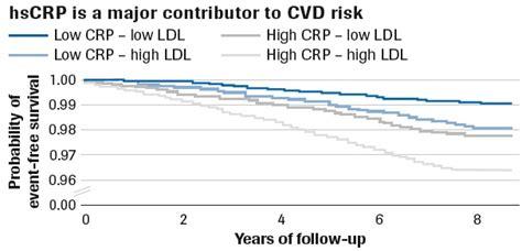 c protein cardiac cardiac c reactive protein high sensitive