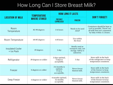 how is breastmilk for at room temperature breast milk storage basics well rounded ny