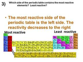 Where Are The Most Reactive Elements On The Periodic Table chemistry 1 test review ppt