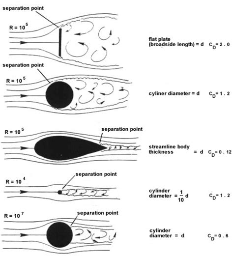 resistors drag aerodynamic resistance and the use of aerodynamic coefficients