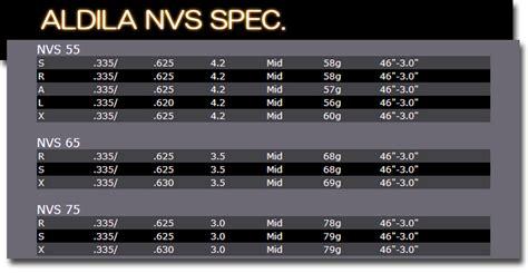 aldila shafts swing speed one2one rakuten global market aldila aldira and aldila nvs