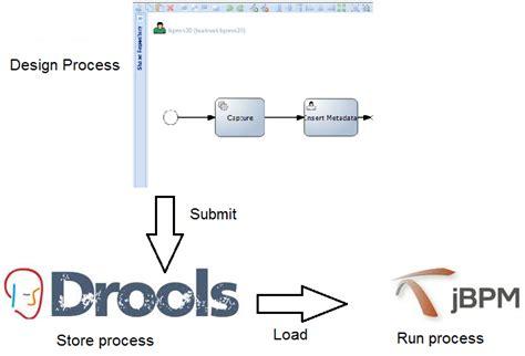 jbpm workflow engine development backyard jbpm tools