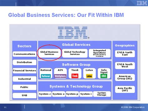 Ibm Global Business Services Mba by An Introduction To Global Businessservices And Global