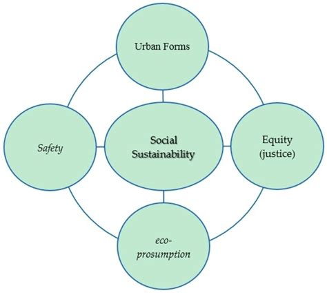 sustainability free full text designing sustainable urban social sustainability free full text social sustainability a