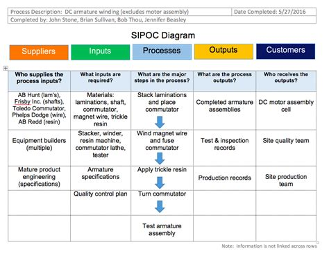 sipoc diagram definition of inputs column sipoc diagrams