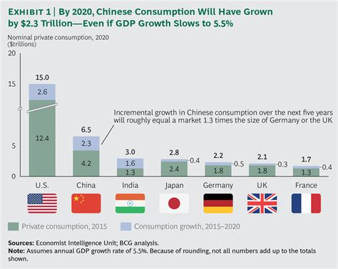 supplement income meaning how can we lift the world economy out of growth