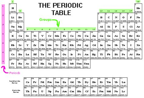printable periodic table with electron configuration pdf csec chemistry january 2014