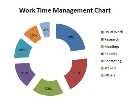 your effective time management charts guide