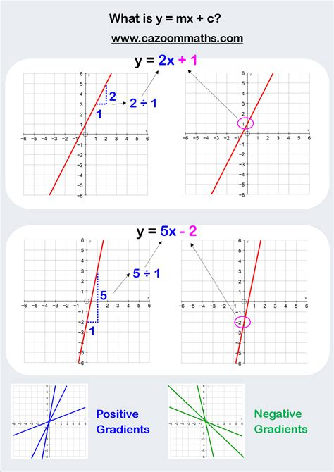 Drawing Y Mx C Worksheet by Linear Functions Cazoom Maths Worksheets