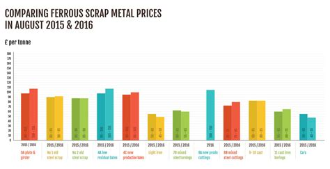 fluctuation of prices in the steel industry news
