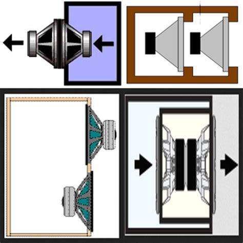 Subwoofer Aktif Untuk Home Theater merancang box speaker subwoofer isobaric untuk home theater
