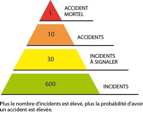 statistique accident cadenassage l importance de la gestion des risques