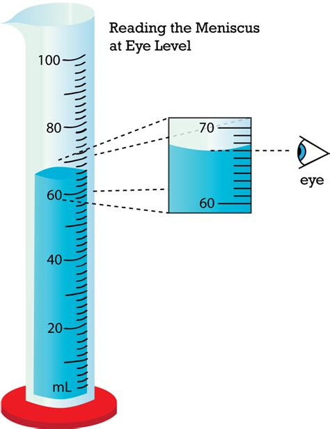 Reading A Meniscus Worksheet by Reading A Graduated Cylinder Free Resources