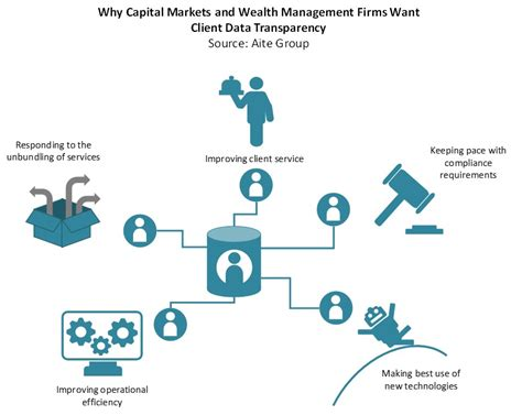 table wealth management tech s impact on client data in capital markets