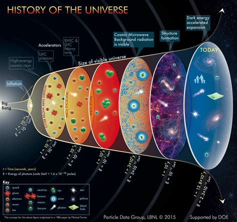 history of pattern formation theory online debate how old is the universe debate org