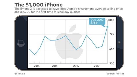 apple x sales apple earnings forget taxes and batteries the 1 000
