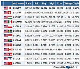 doshup market prices live currency exchange rates table