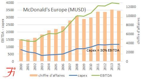 Donald Macdonald finalysis news restauration rapide panne de croissance