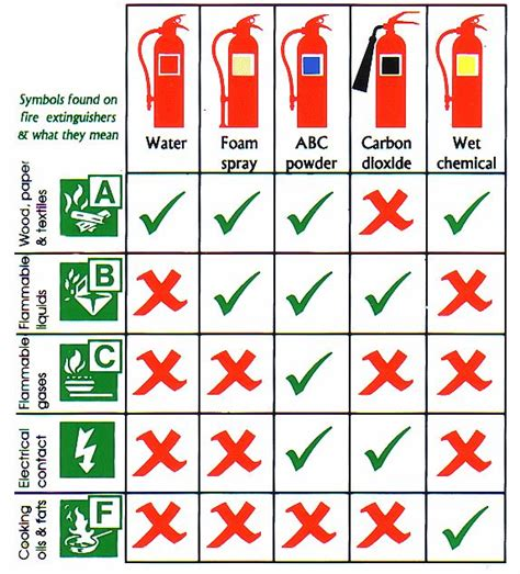 design engineer types 140 best images about fire extinguishers on pinterest