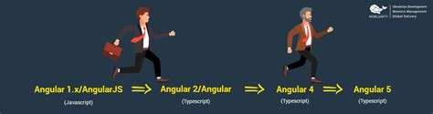 typescript 2 x for angular developers harness the capabilities of typescript to build cutting edge web apps with angular books demand for angularjs developers continues to grow mobilunity