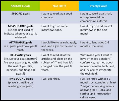 exle of smart goals some exles of smart goals time management and