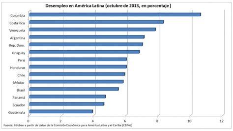 tasa de desempleo en el ultimo trimestre argentina 2016 tasa de desempleo tercer trimestre 2013