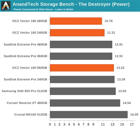 anandtech com bench the ocz vector 180 240gb 480gb 960gb ssd review