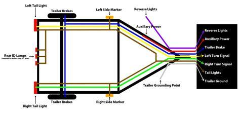 basic trailer wiring 4 wire flat wiring diagram 4 wire trailer wiring troubleshooting trailer