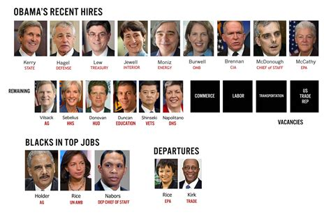 Current Cabinet Members Andrea Mitchell To Fudge Are You Surprised At How White