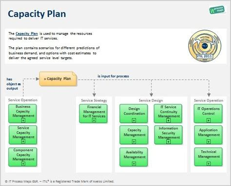 Itil Capacity Plan Template The Capacity Plan Is Used To Manage The Resources Required To Itil Financial Management Templates
