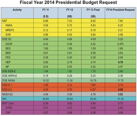 fiscal year budget template fiscal month calendar calendar template 2016