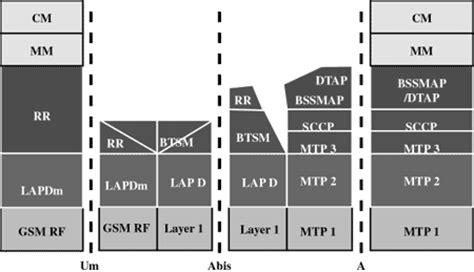 tutorialspoint gsm gsm protocol stack