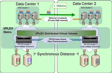 Understanding Home Network Design free emc vplex training matt hensley s blog