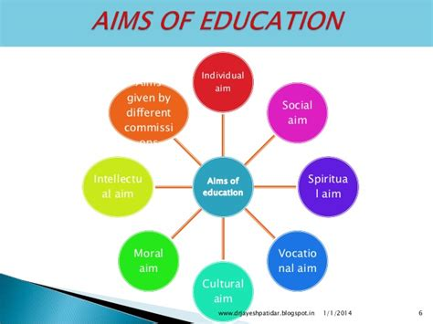 ed diagrams principles of education and teaching learning process