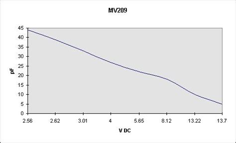how to measure diode drop measuring varactor diodes