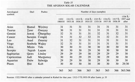 Calendrier Afghan Search Results For Afghan Calendar Converter Calendar 2015