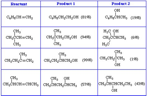 hydration 2 butene product of the hydration of 2 butene as the reaction