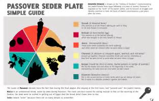 Christian Seder Outline by Seder Plate Meaning